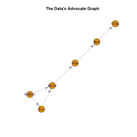 File for Graph